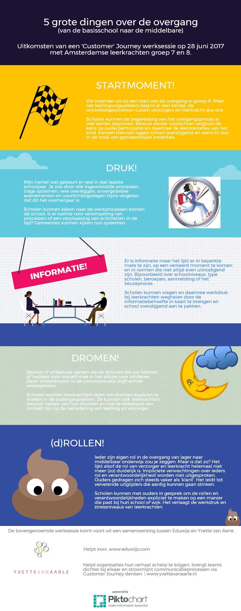 Infographic overgang van lagere naar middelbare school.