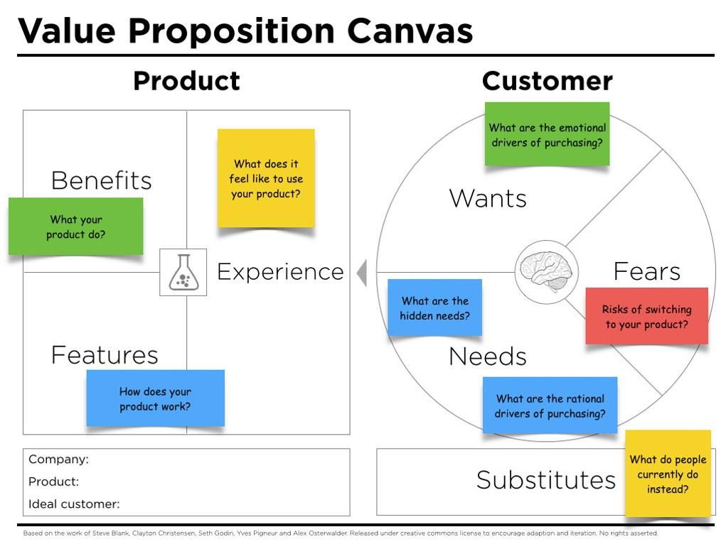Propositie model